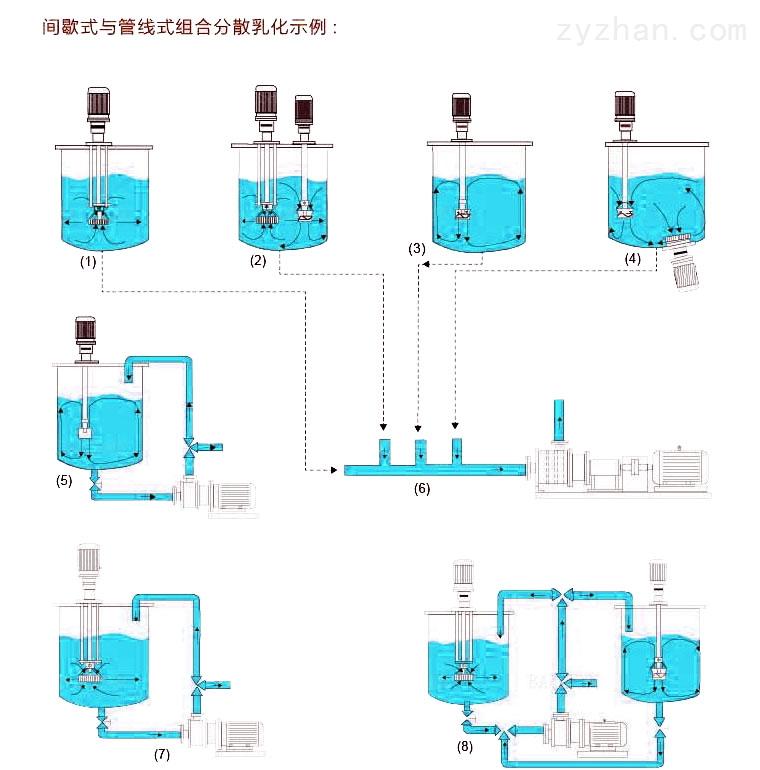 单级管线式乳化机/泵(外置式机封)
