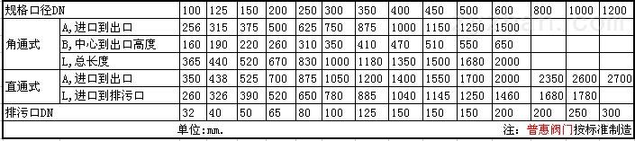 KC型快速除污器结构尺寸数据