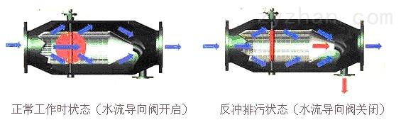P型过滤器内部结构